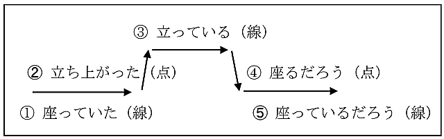 線動詞と点動詞